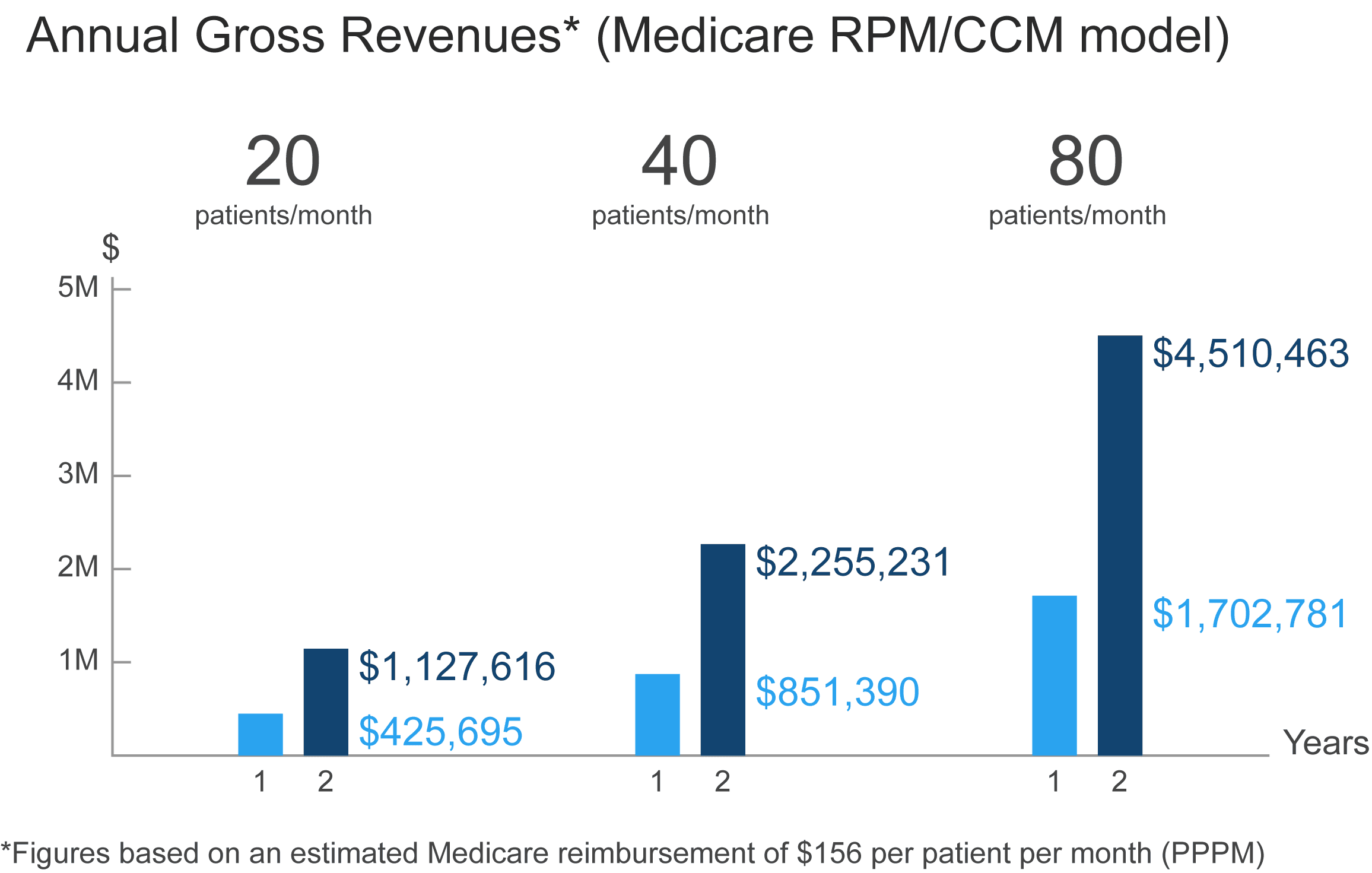 Annual Gross Revenues